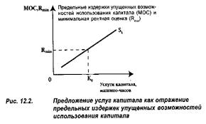 Предложение капитала