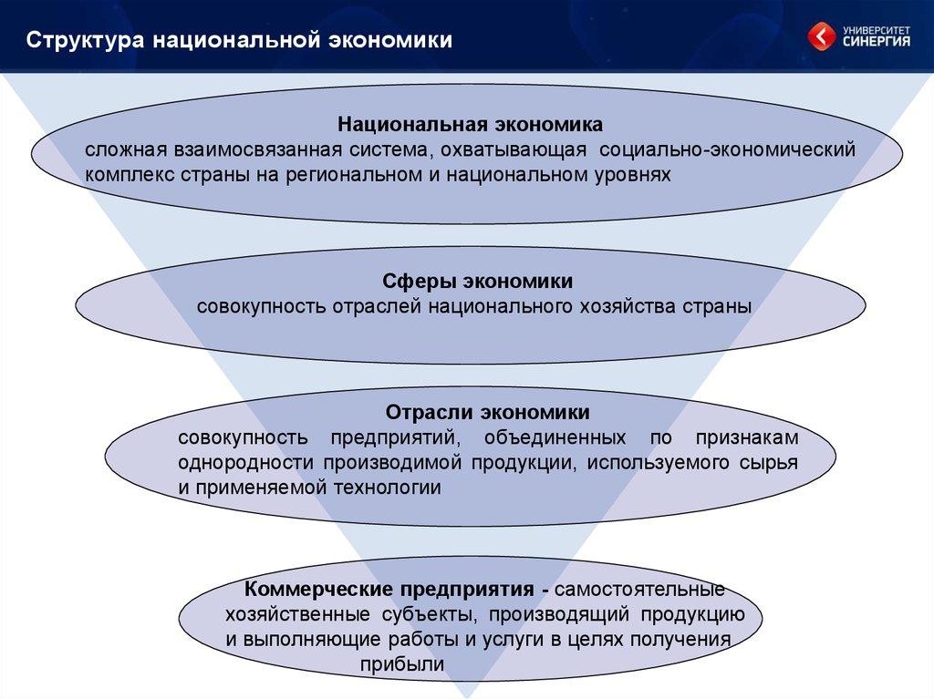 Структуризация национальной экономики