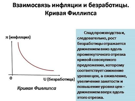 Кривая Филипса